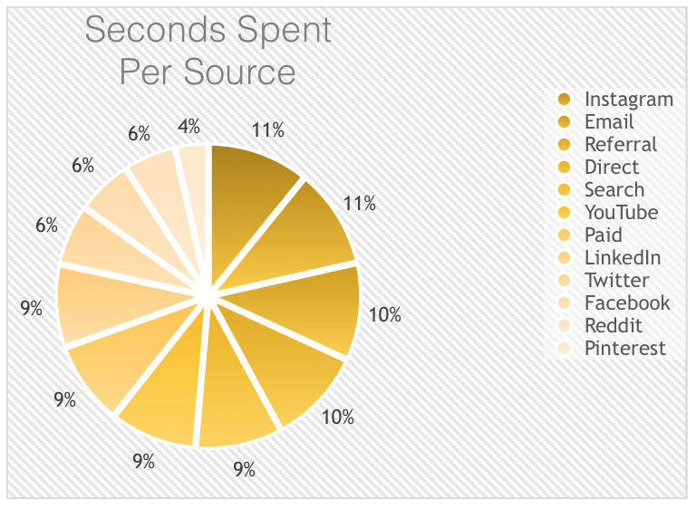 Time spent per channel